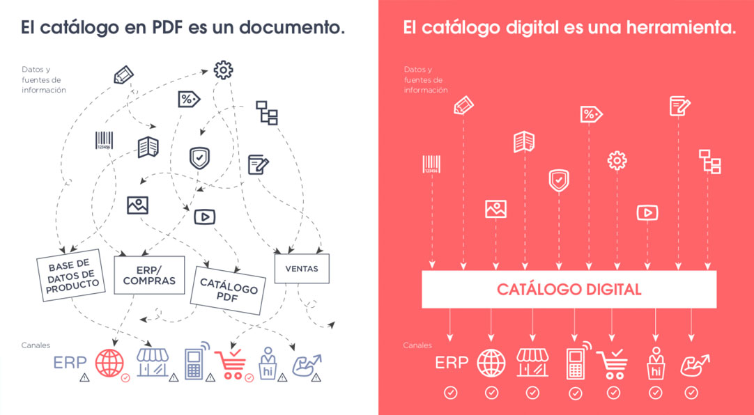 catalogo digital